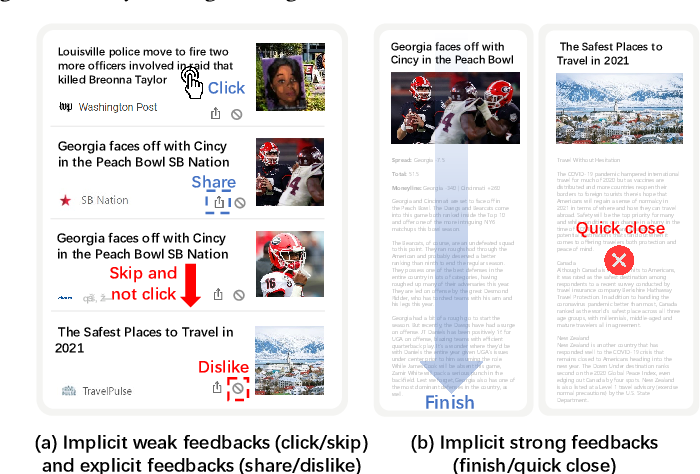 Figure 1 for FeedRec: News Feed Recommendation with Various User Feedbacks