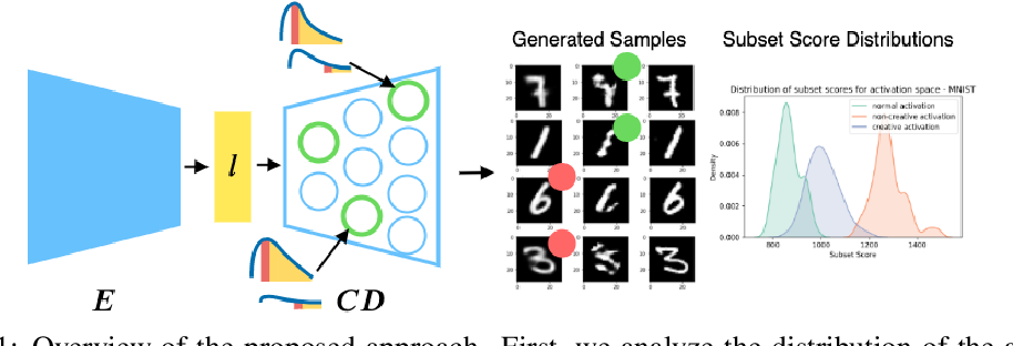Figure 1 for Towards creativity characterization of generative models via group-based subset scanning