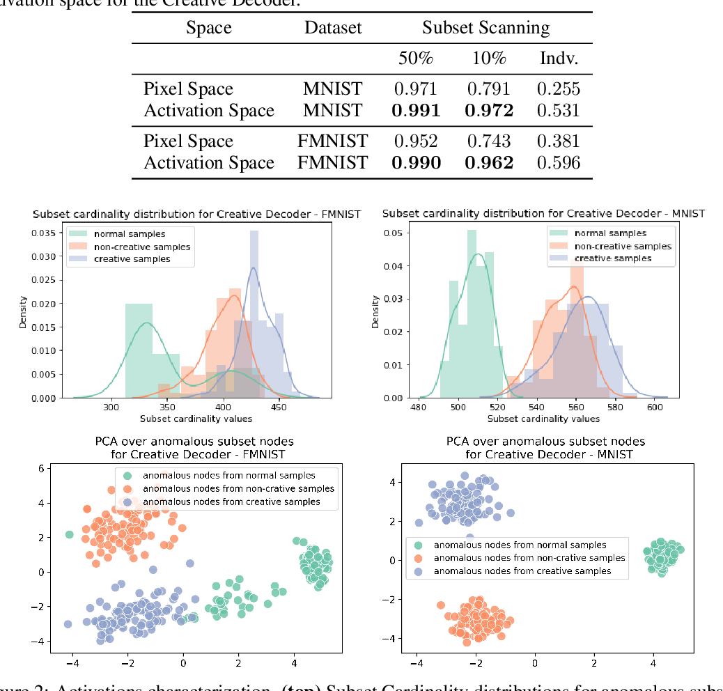 Figure 2 for Towards creativity characterization of generative models via group-based subset scanning