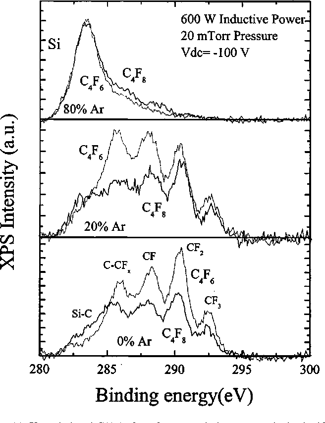 Figure 14 From Fluorocarbon Based Plasma Etching Of Sio 2