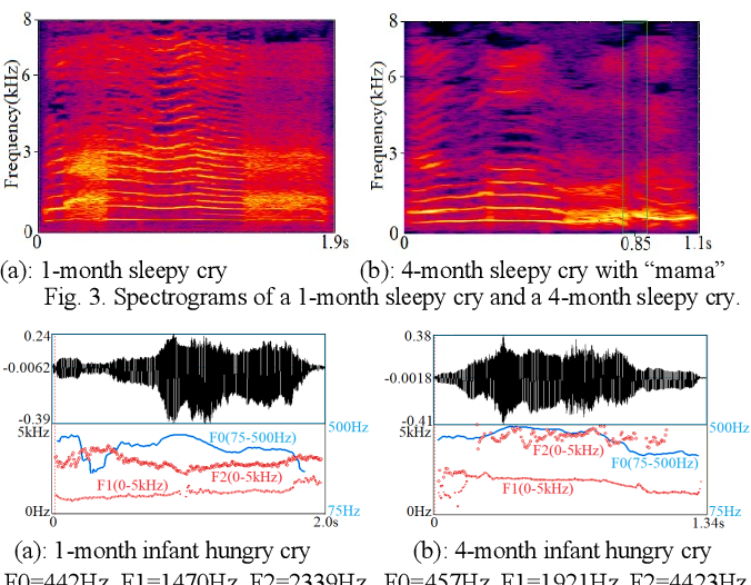 Figure 3 for Infant Vocal Tract Development Analysis and Diagnosis by Cry Signals with CNN Age Classification