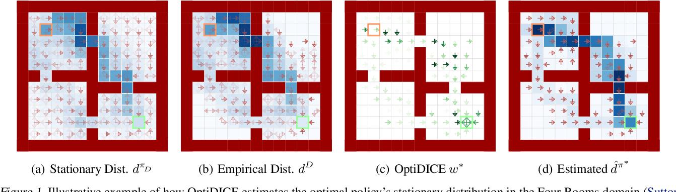 Figure 1 for OptiDICE: Offline Policy Optimization via Stationary Distribution Correction Estimation