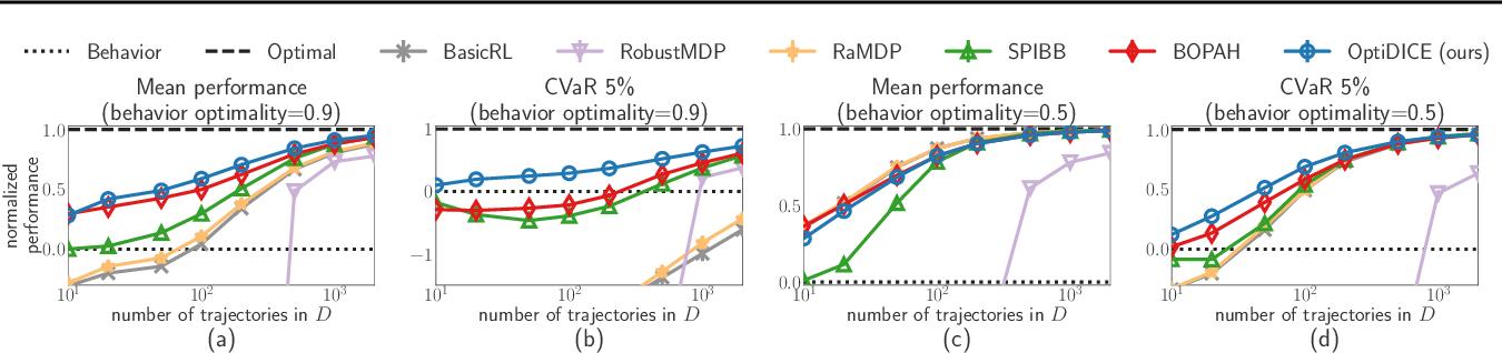 Figure 3 for OptiDICE: Offline Policy Optimization via Stationary Distribution Correction Estimation