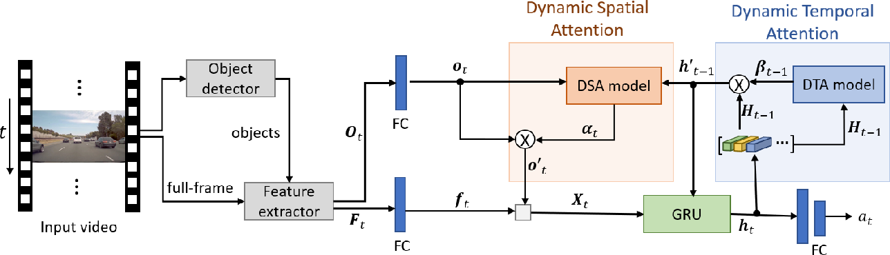Figure 1 for A Dynamic Spatial-temporal Attention Network for Early Anticipation of Traffic Accidents