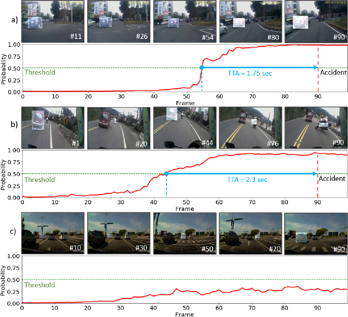 Figure 4 for A Dynamic Spatial-temporal Attention Network for Early Anticipation of Traffic Accidents
