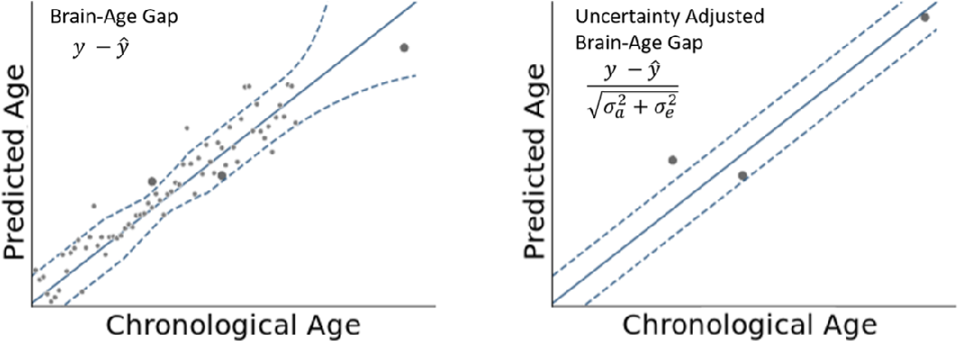 Figure 1 for An Uncertainty-Aware, Shareable and Transparent Neural Network Architecture for Brain-Age Modeling