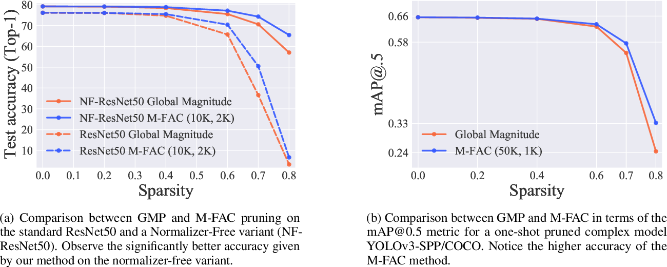 Figure 3 for Efficient Matrix-Free Approximations of Second-Order Information, with Applications to Pruning and Optimization