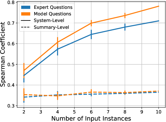 Figure 4 for Towards Question-Answering as an Automatic Metric for Evaluating the Content Quality of a Summary
