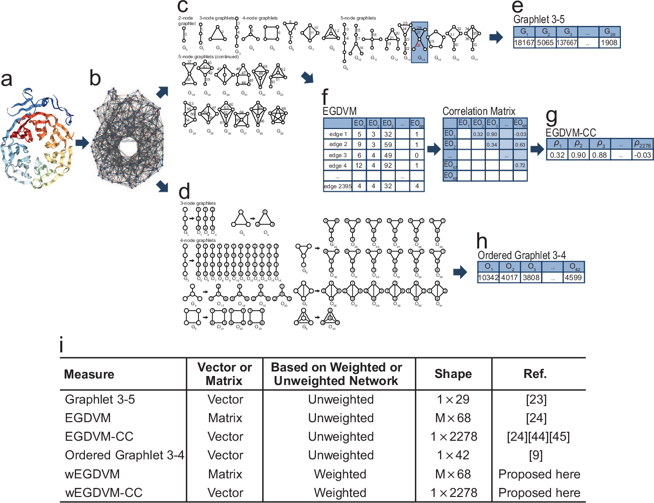 Figure 1 for Weighted graphlets and deep neural networks for protein structure classification