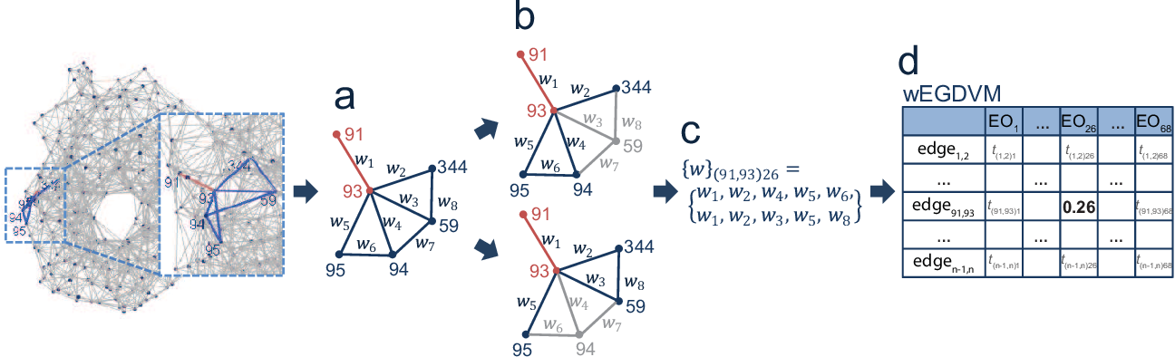 Figure 2 for Weighted graphlets and deep neural networks for protein structure classification