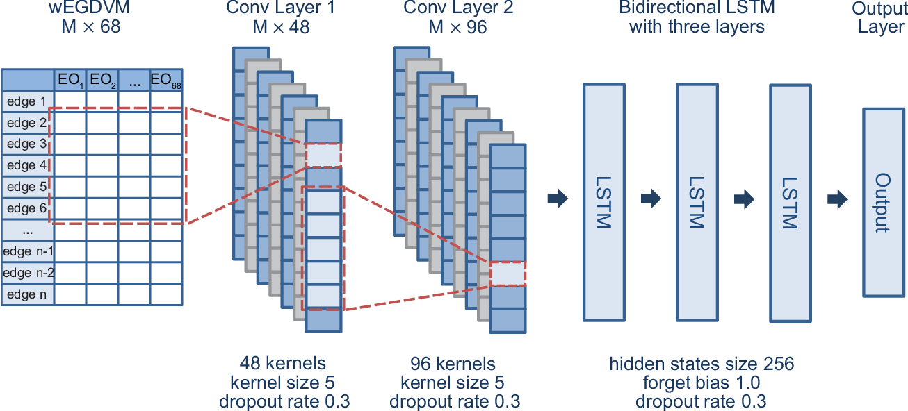 Figure 3 for Weighted graphlets and deep neural networks for protein structure classification