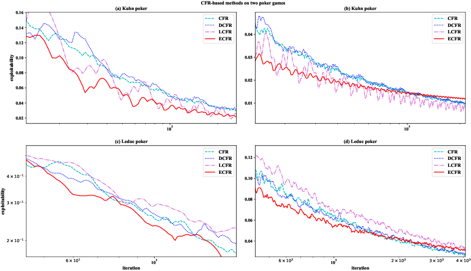Figure 1 for RLCFR: Minimize Counterfactual Regret by Deep Reinforcement Learning