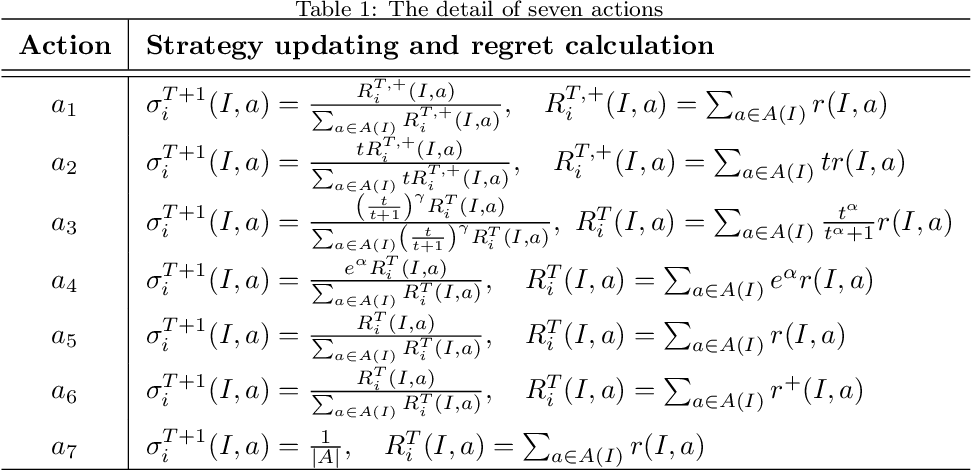 Figure 2 for RLCFR: Minimize Counterfactual Regret by Deep Reinforcement Learning