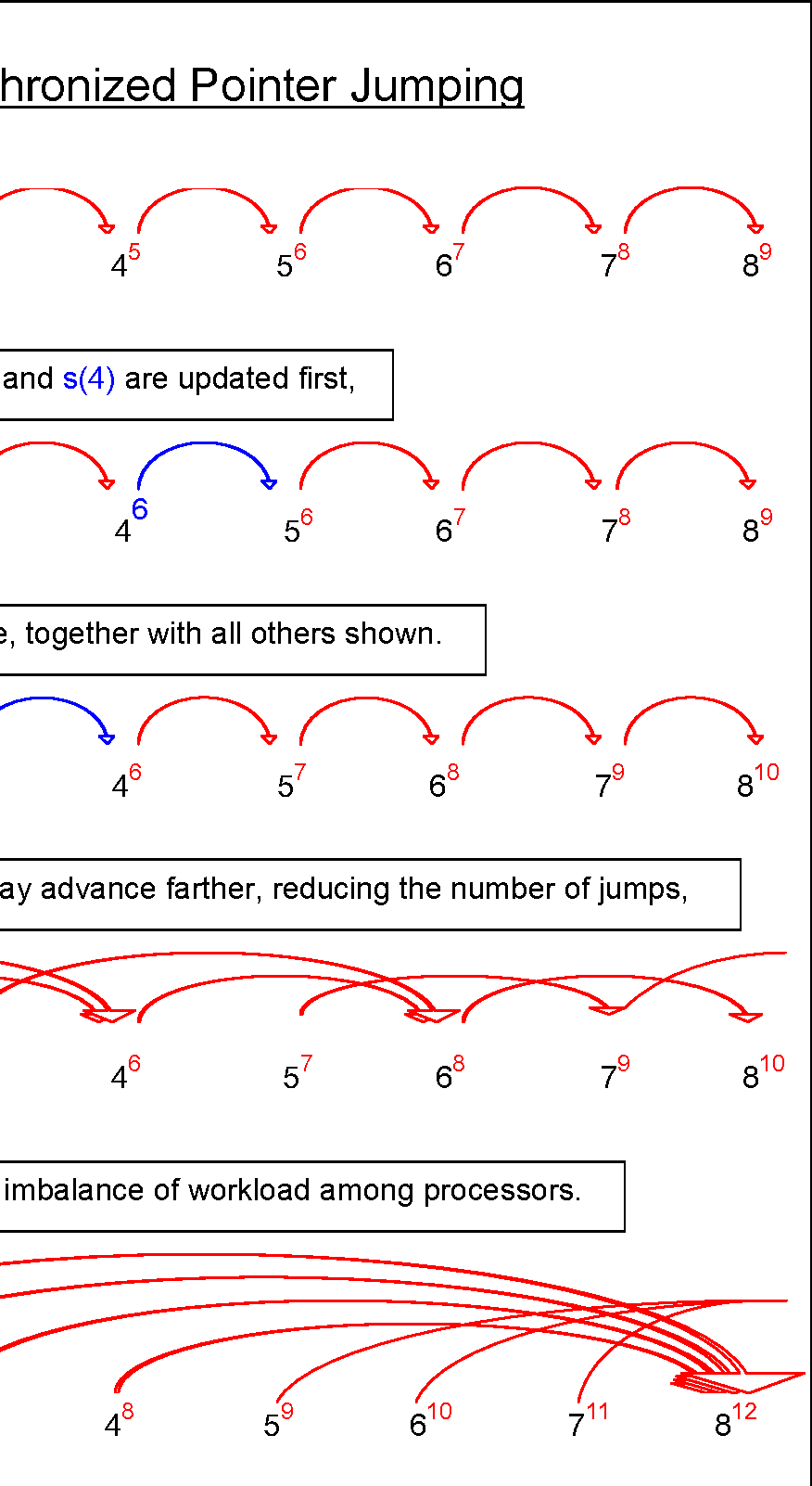 Figure 6: Unsynchronized pointer jumping.
