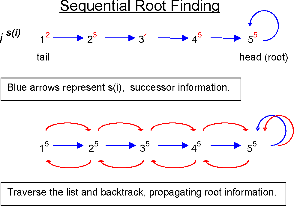 Figure 1: Root finding problem and a solution using a sequential algorithm.