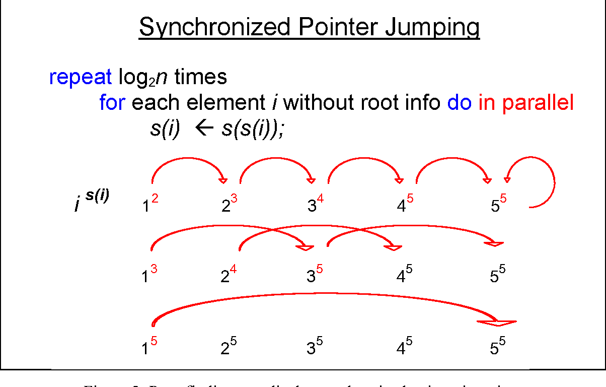 Figure 2: Root finding on a list by synchronized pointer jumping.
