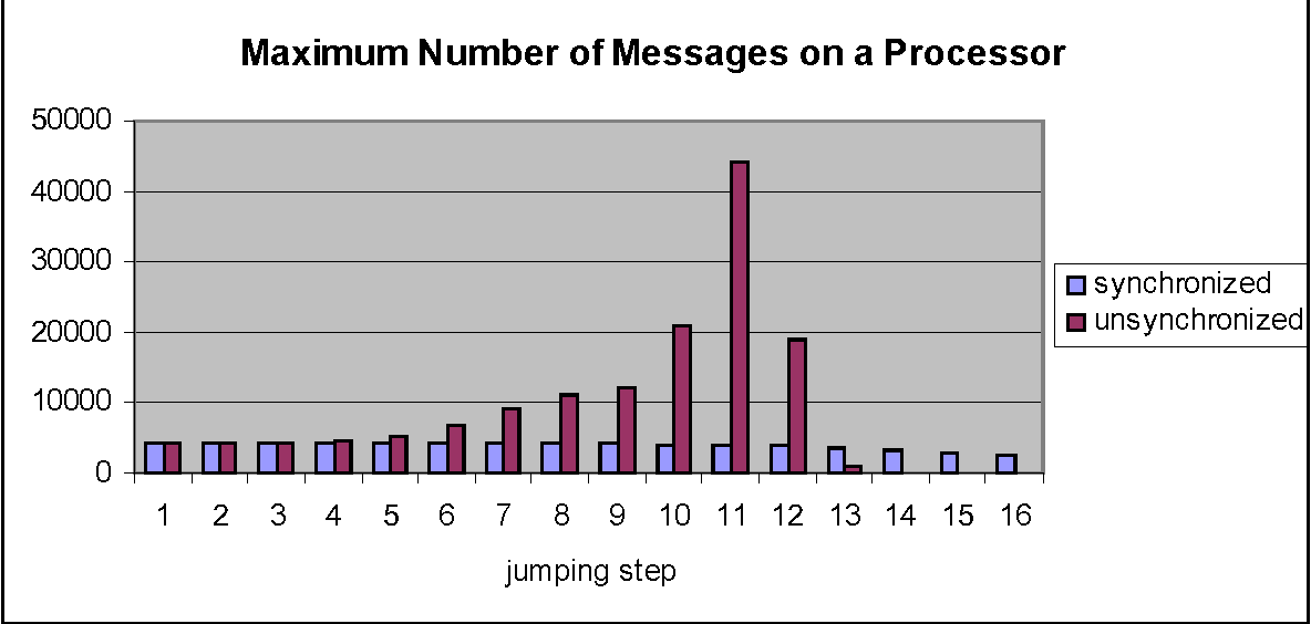 Figure 5: The maximum number of messages on a processor for synchronized and unsynchronized implementations.
