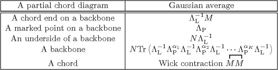 Partial Chord Diagrams And Matrix Models Semantic Scholar