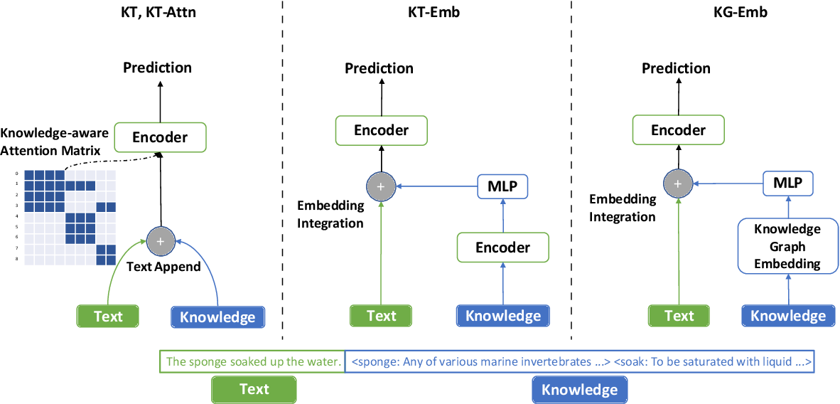 Figure 1 for Does Knowledge Help General NLU? An Empirical Study