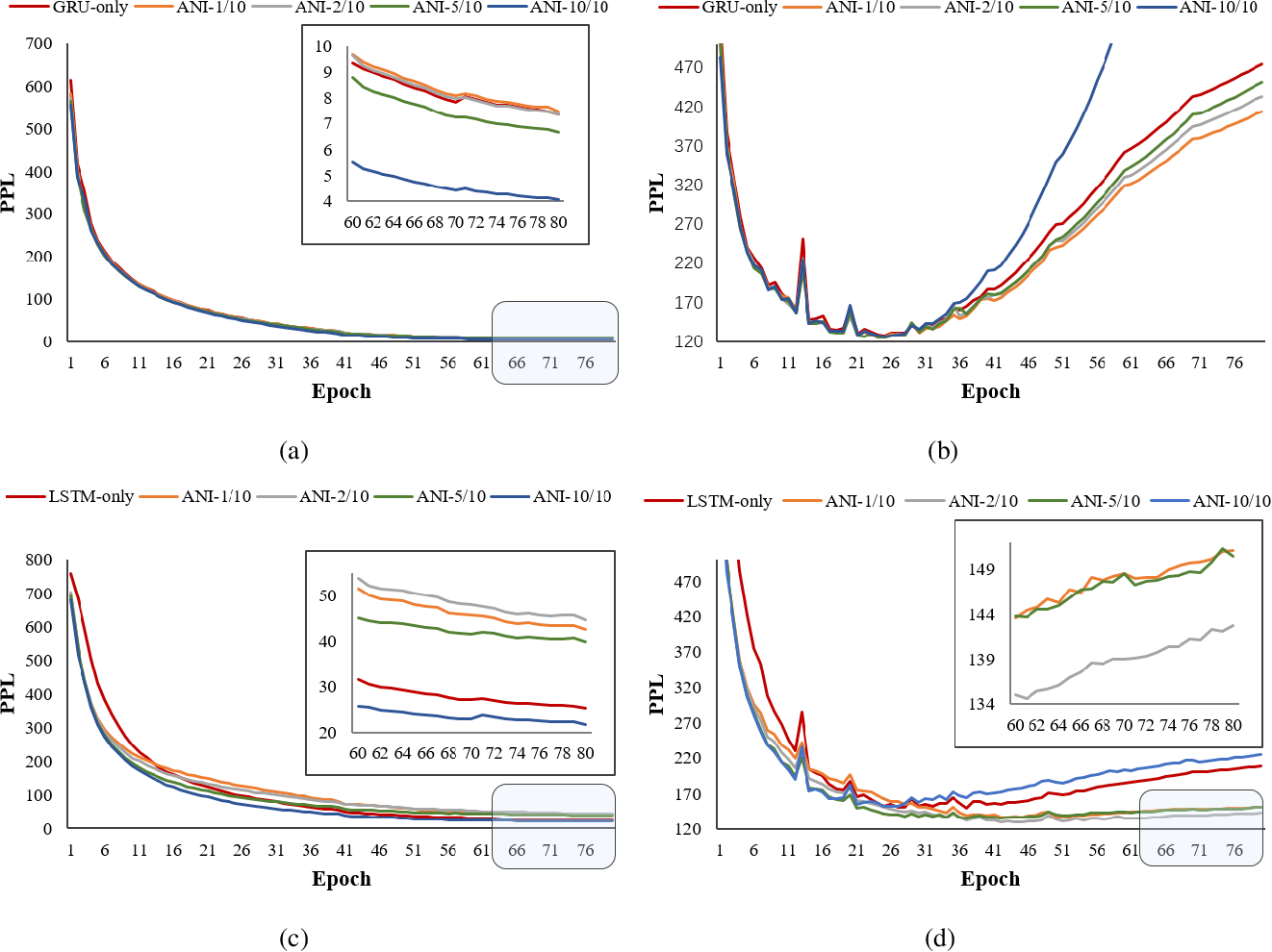 Figure 3 for Adaptive Noise Injection: A Structure-Expanding Regularization for RNN