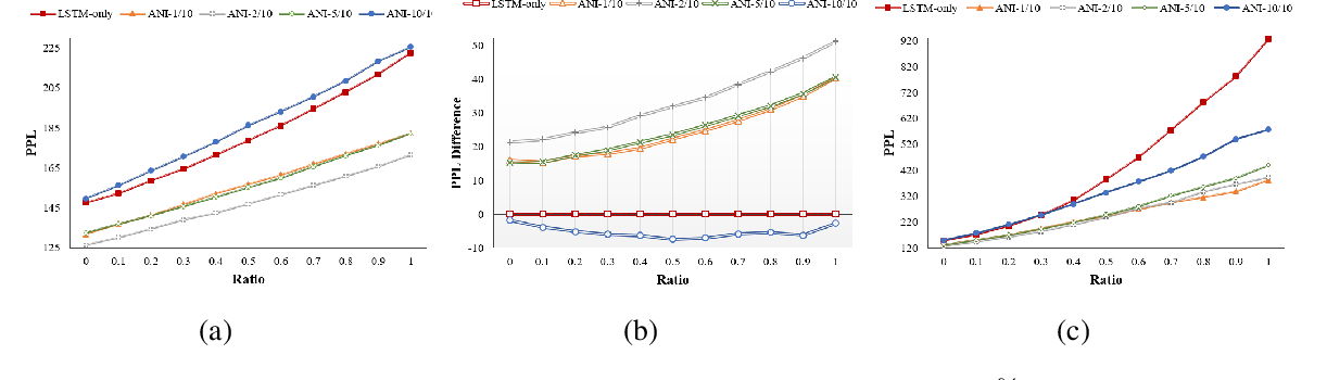 Figure 4 for Adaptive Noise Injection: A Structure-Expanding Regularization for RNN