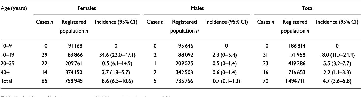 eating disorder statistics 2018