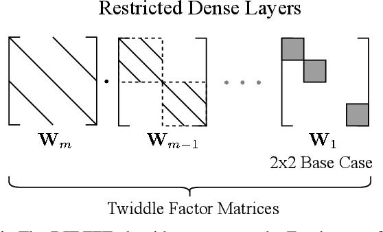 Figure 1 for Efficient Trainable Front-Ends for Neural Speech Enhancement