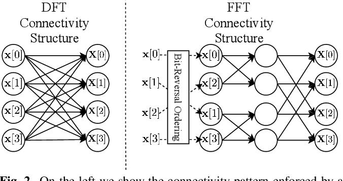 Figure 3 for Efficient Trainable Front-Ends for Neural Speech Enhancement