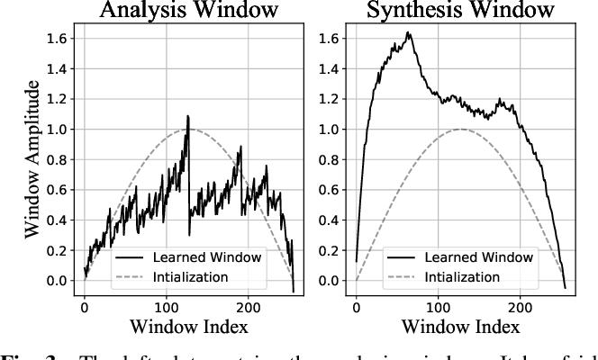 Figure 4 for Efficient Trainable Front-Ends for Neural Speech Enhancement