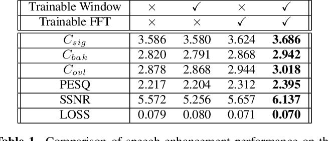 Figure 2 for Efficient Trainable Front-Ends for Neural Speech Enhancement