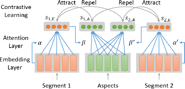Figure 2 for A Simple and Effective Self-Supervised Contrastive Learning Framework for Aspect Detection
