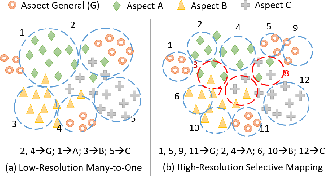 Figure 3 for A Simple and Effective Self-Supervised Contrastive Learning Framework for Aspect Detection
