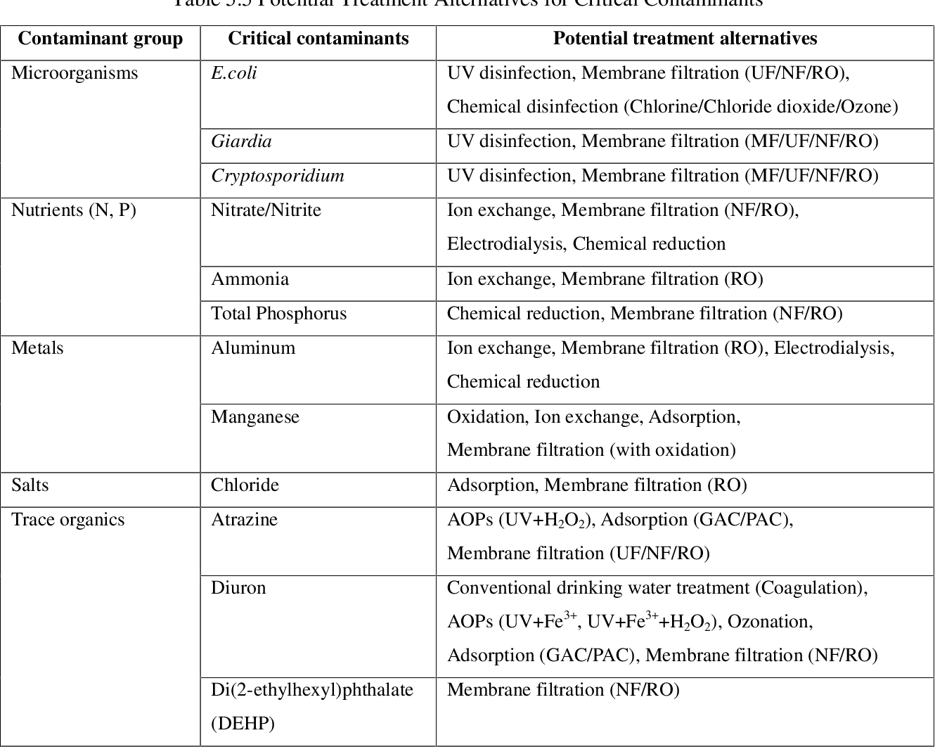 Table 5 5 from Identification and Treatment of Critical