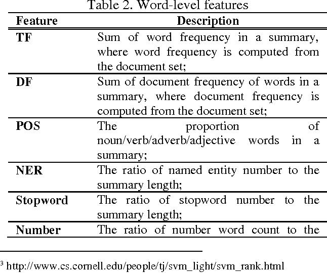Figure 2 for Multi-Document Summarization via Discriminative Summary Reranking