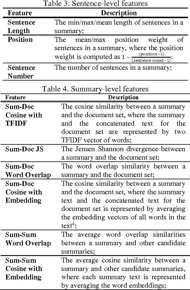 Figure 4 for Multi-Document Summarization via Discriminative Summary Reranking