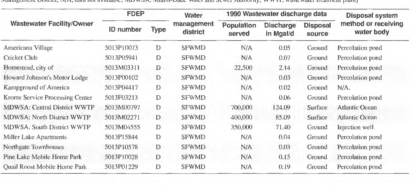 PDF] Estimated discharge of treated wastewater in Florida