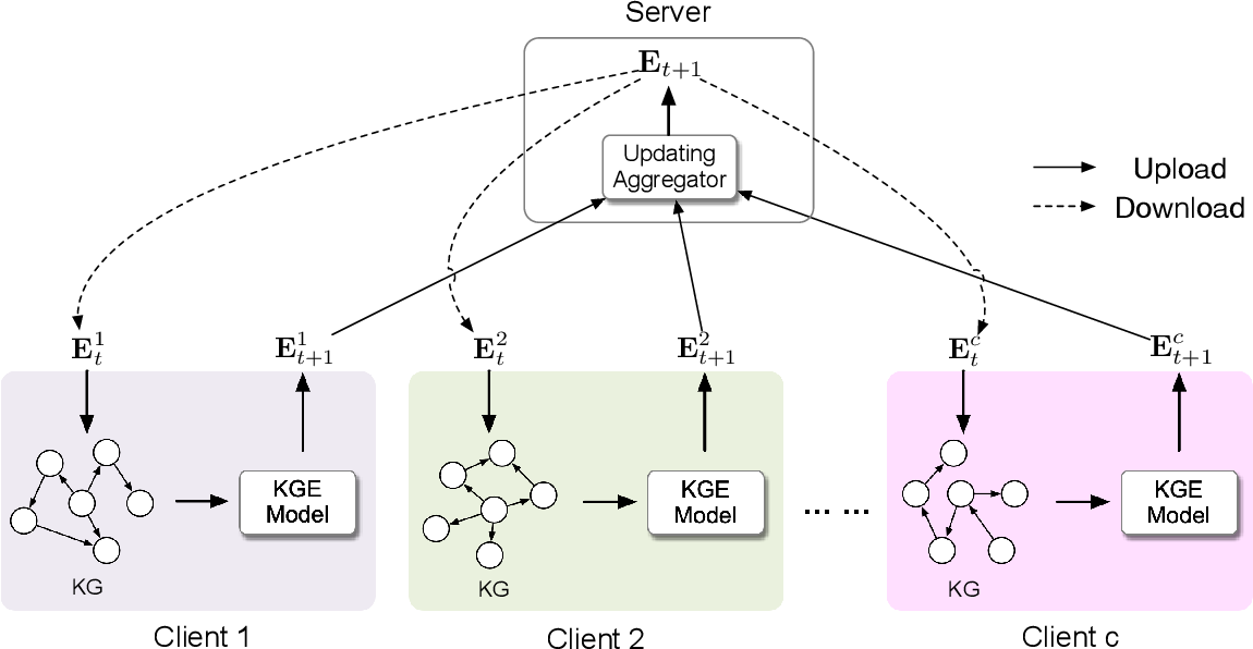 Figure 3 for FedE: Embedding Knowledge Graphs in Federated Setting