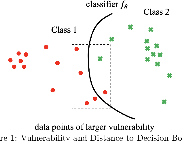Figure 1 for Are Adversarial Examples Created Equal? A Learnable Weighted Minimax Risk for Robustness under Non-uniform Attacks