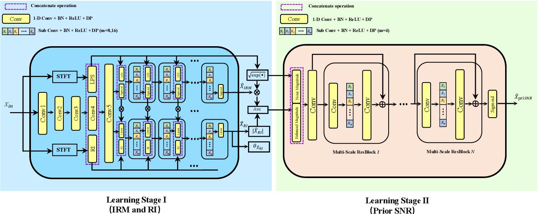 Figure 1 for Incorporating Multi-Target in Multi-Stage Speech Enhancement Model for Better Generalization