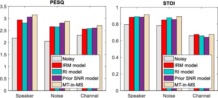 Figure 2 for Incorporating Multi-Target in Multi-Stage Speech Enhancement Model for Better Generalization