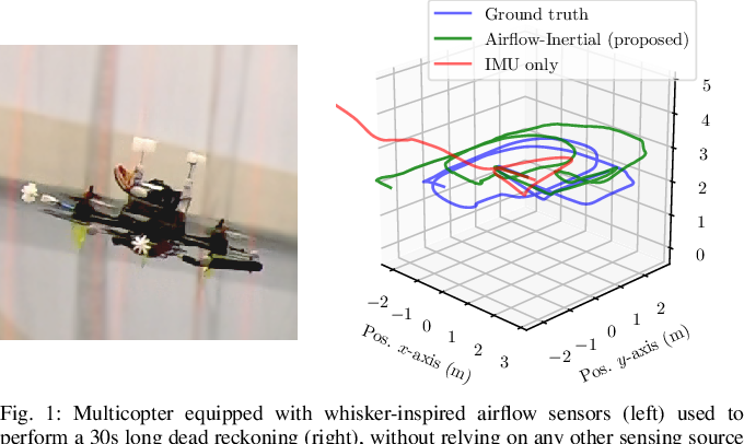 Figure 1 for Airflow-Inertial Odometry for Resilient State Estimation on Multirotors
