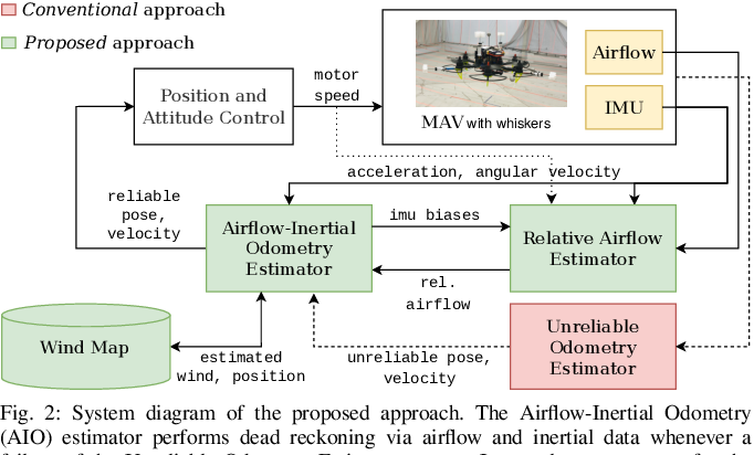 Figure 2 for Airflow-Inertial Odometry for Resilient State Estimation on Multirotors