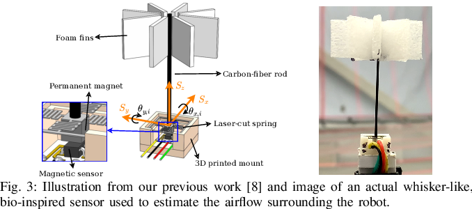 Figure 3 for Airflow-Inertial Odometry for Resilient State Estimation on Multirotors