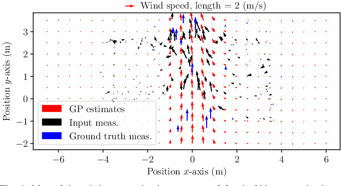 Figure 4 for Airflow-Inertial Odometry for Resilient State Estimation on Multirotors