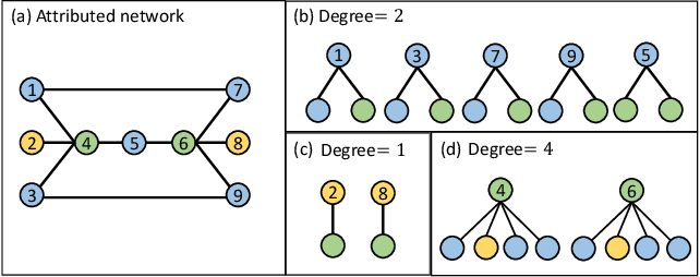 Figure 1 for DEMO-Net: Degree-specific Graph Neural Networks for Node and Graph Classification