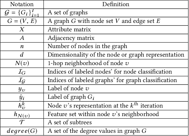 Figure 2 for DEMO-Net: Degree-specific Graph Neural Networks for Node and Graph Classification