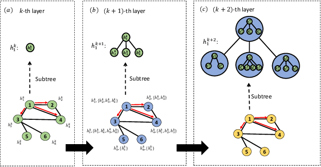 Figure 3 for DEMO-Net: Degree-specific Graph Neural Networks for Node and Graph Classification