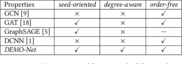 Figure 4 for DEMO-Net: Degree-specific Graph Neural Networks for Node and Graph Classification