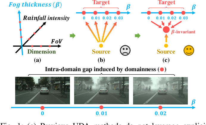 Figure 1 for Self-Adversarial Disentangling for Specific Domain Adaptation