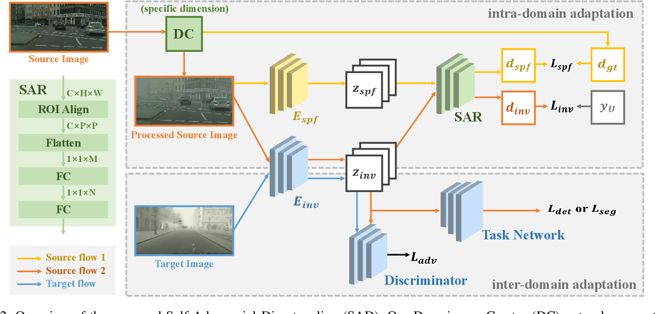 Figure 2 for Self-Adversarial Disentangling for Specific Domain Adaptation
